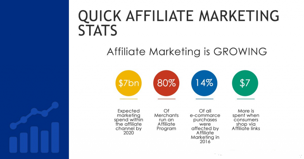 Affiliate Marketing Stats from Facebook