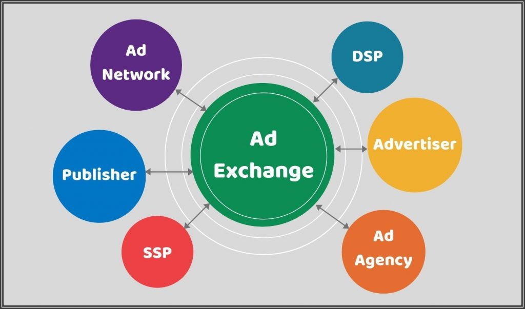 Ad Exchange defined.