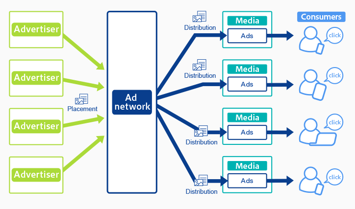Ad Network defined