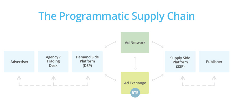 How Ad Exchange and Ad Network works.