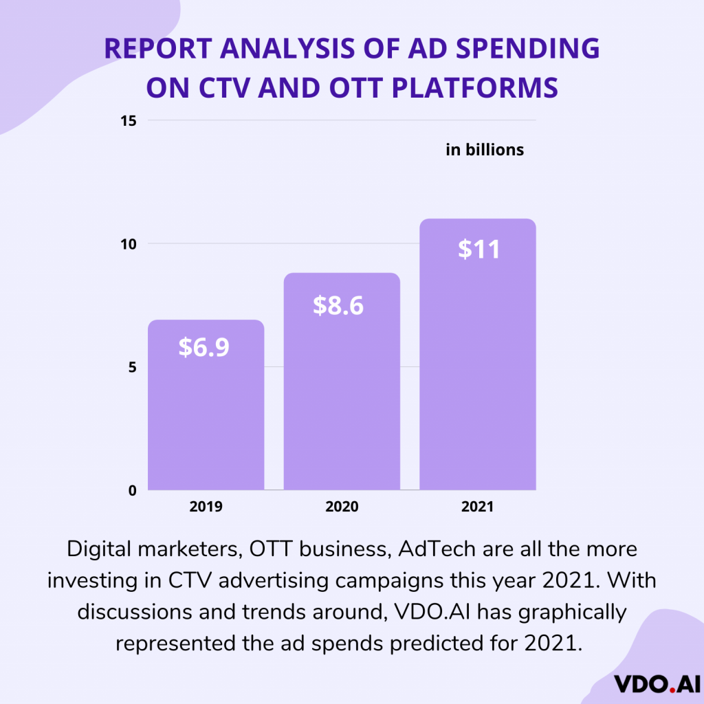 Ad spending prediction of CTV and OTT analysis by VDO.AI