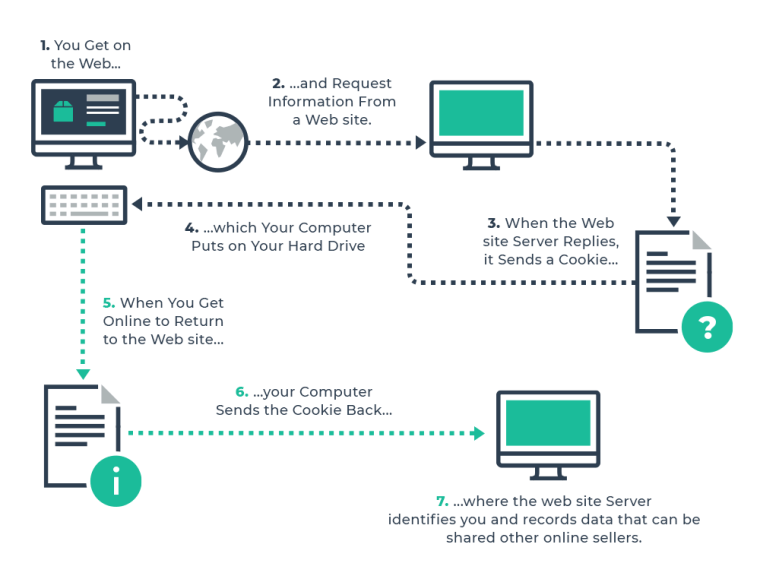 Browser Fingerprinting explained