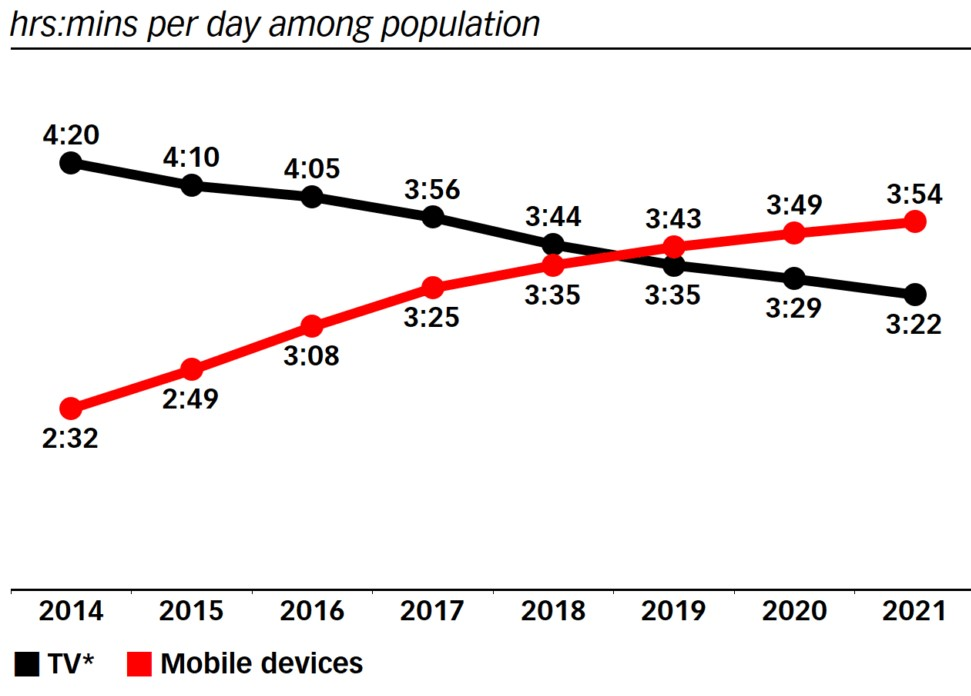 Mobile users over the years benefitting Mobile-First design principle