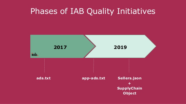 IAB intiatives and how sellers json comes into action.