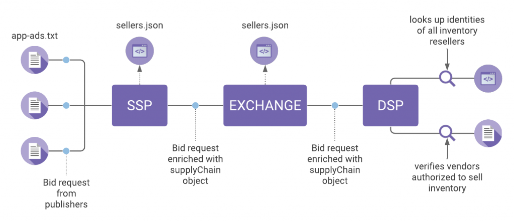 How sellers json works