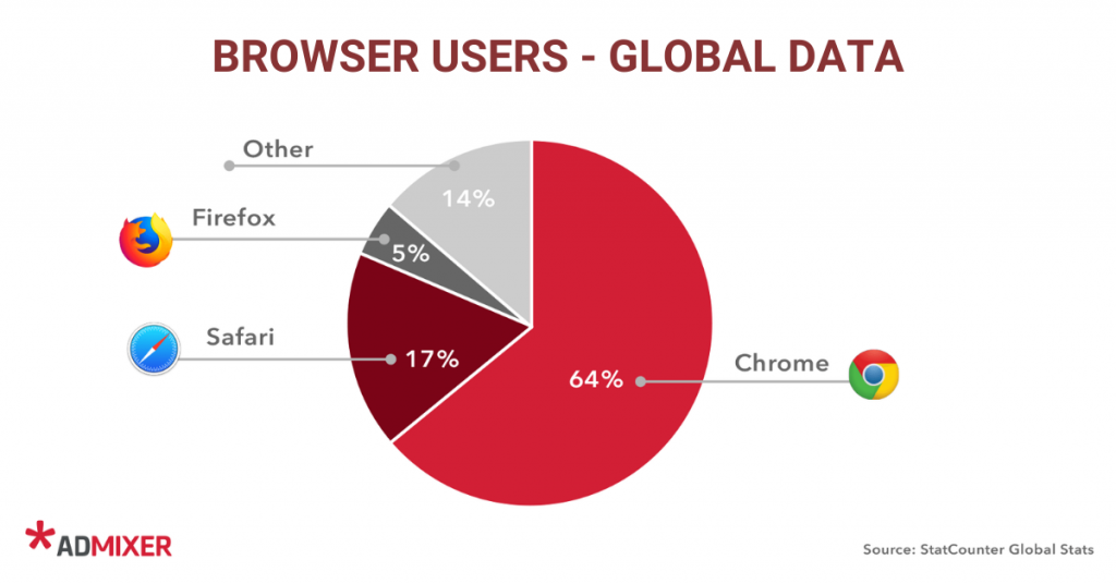 Dependence of Browsers on Third Party Cookies