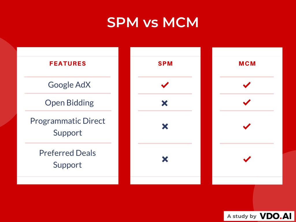 MCM and SPM feature comparison