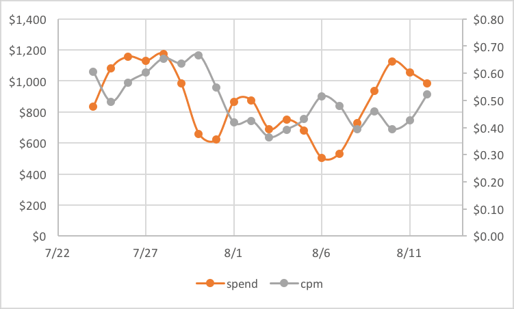 SPO - Ad Buying Pattern and CPM