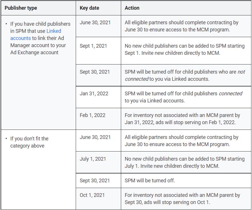 SPM to MCM transition timeline