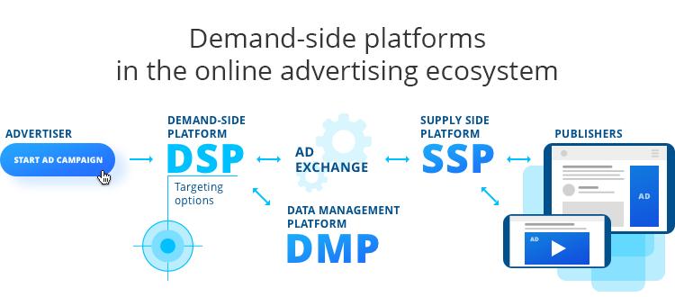 Demand- side platforms in the online advertising ecosystem