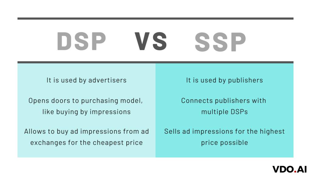Key Differences between DSP (Demand Side Platform) and SSP (Supply Side Platform)