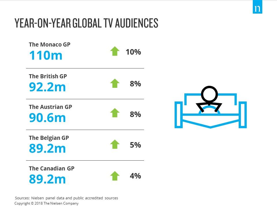 Year-on-year global tv audience growth- Monaco, British, Austrian, Belgian, Canadian